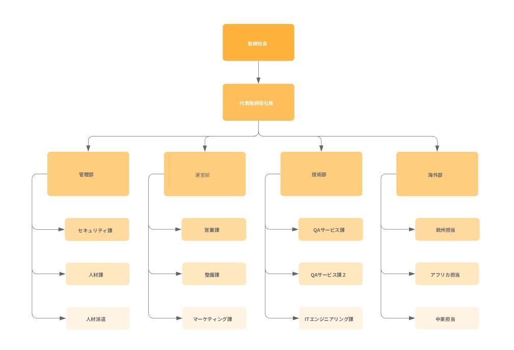 会社の組織図テンプレート
