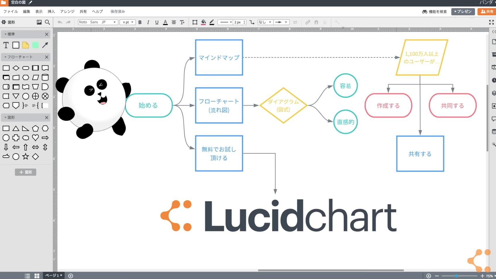 ビジネスプロセスモデリングでの Lucidchart の活用