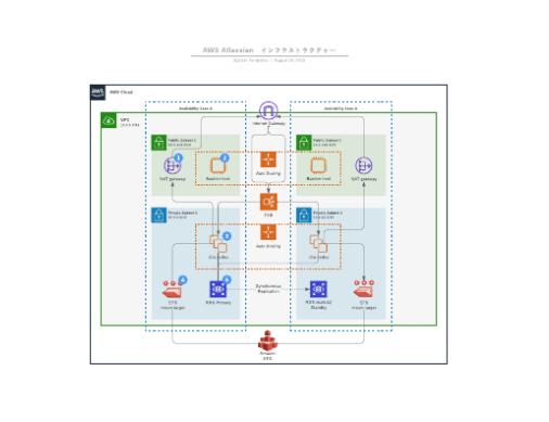 2019年版 AWS 水平型フレームワークテンプレート