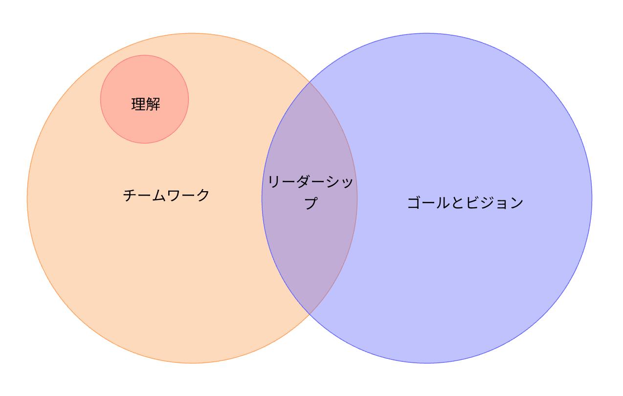 3つの円オイラー図テンプレート