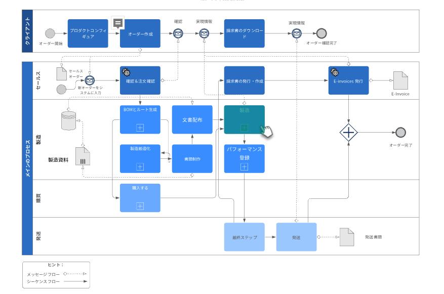 BPMN プロセスフロー