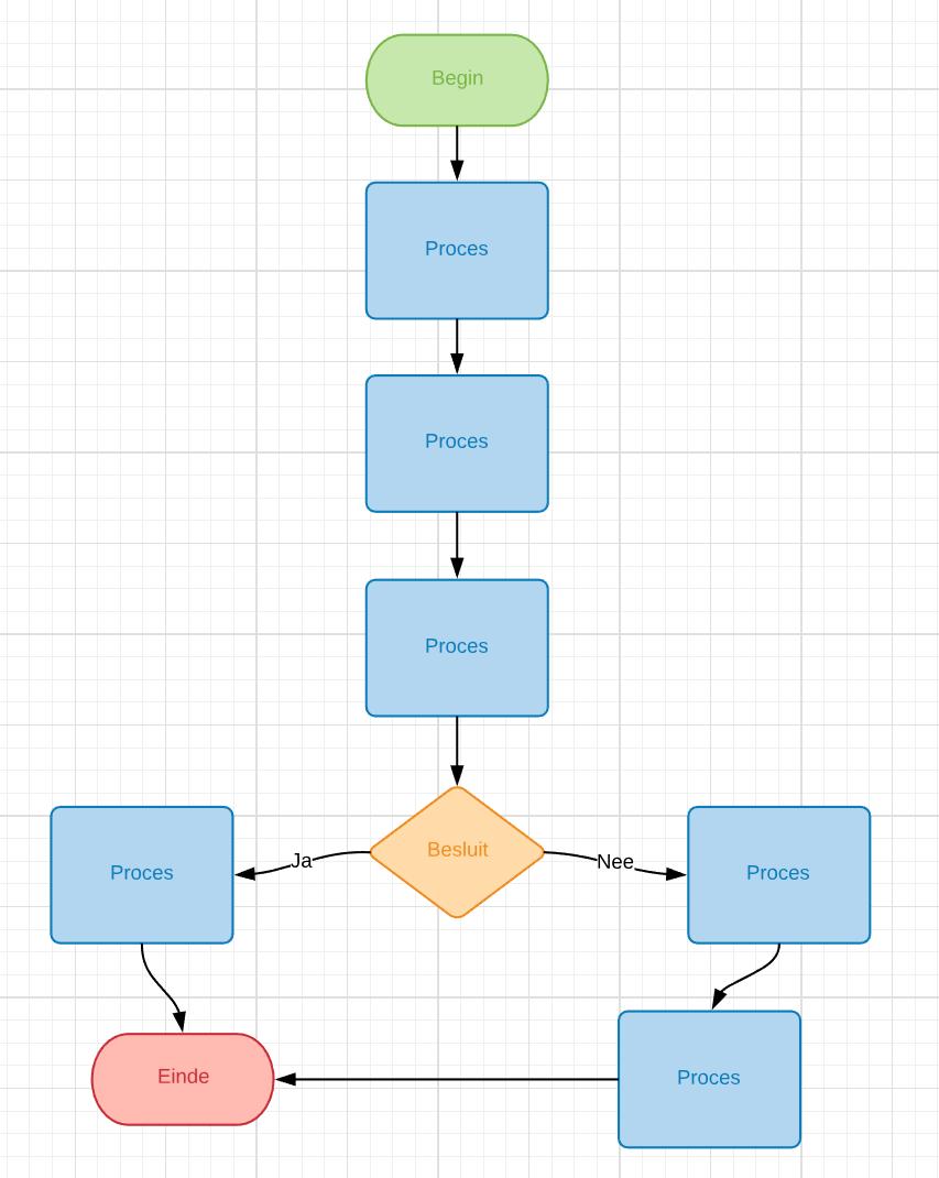 Hoe u uw stroomdiagram opmaakt