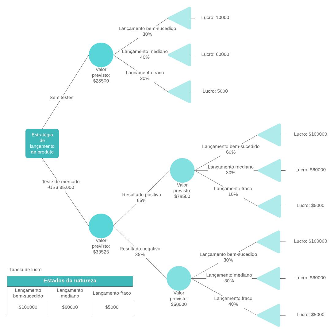 Exemplo de árvore de decisão com fórmulas