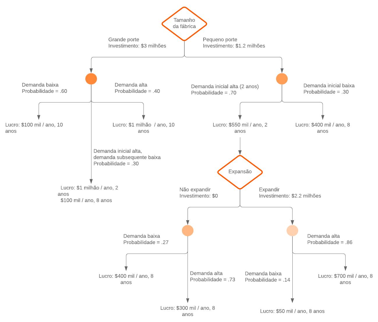 Exemplo de árvore de decisão vertical