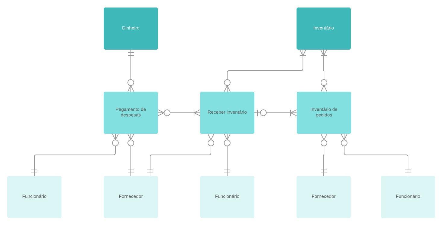 Diagrama ER de Fluxo de dados