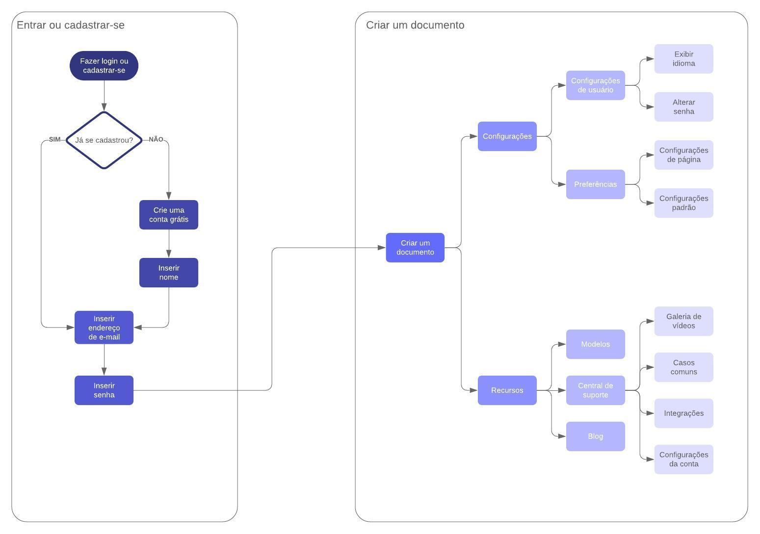 fluxo da trajetória do usuário