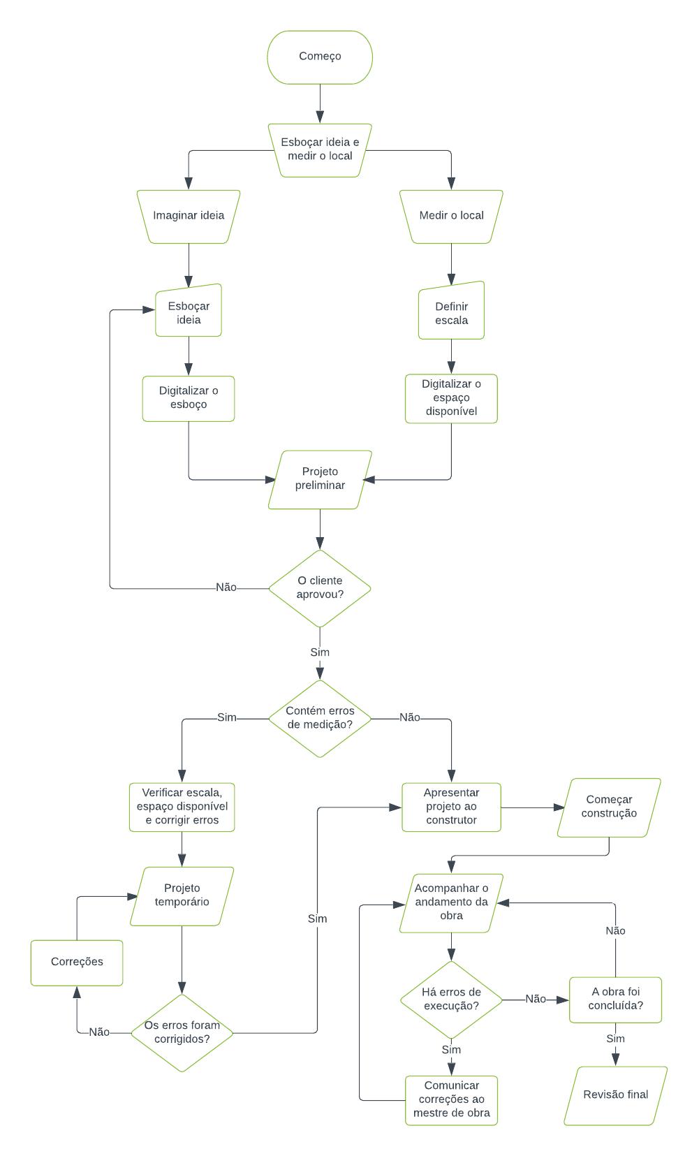 Exemplo de fluxograma de arquitetura