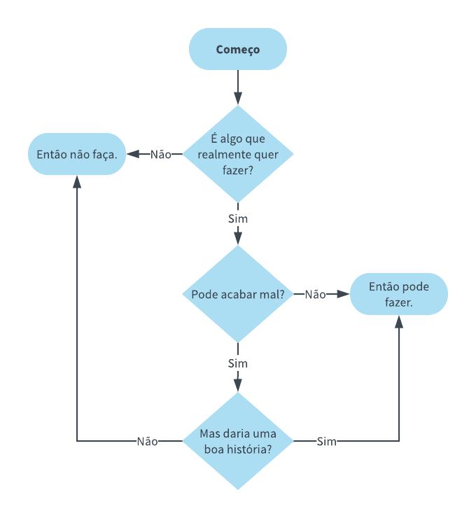 Exemplo de fluxograma de decisao