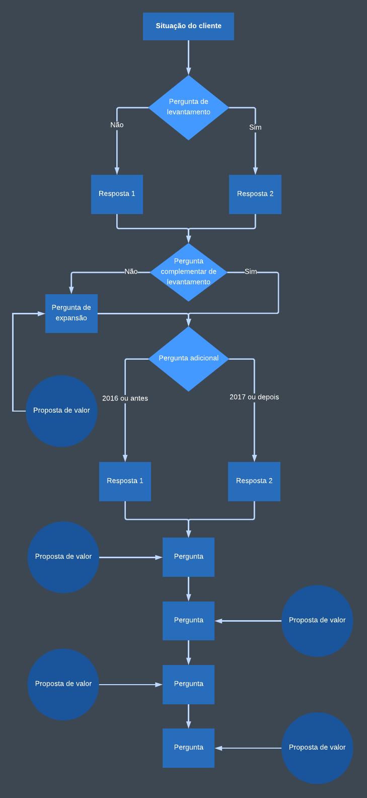 Modelo de fluxograma de atendimento