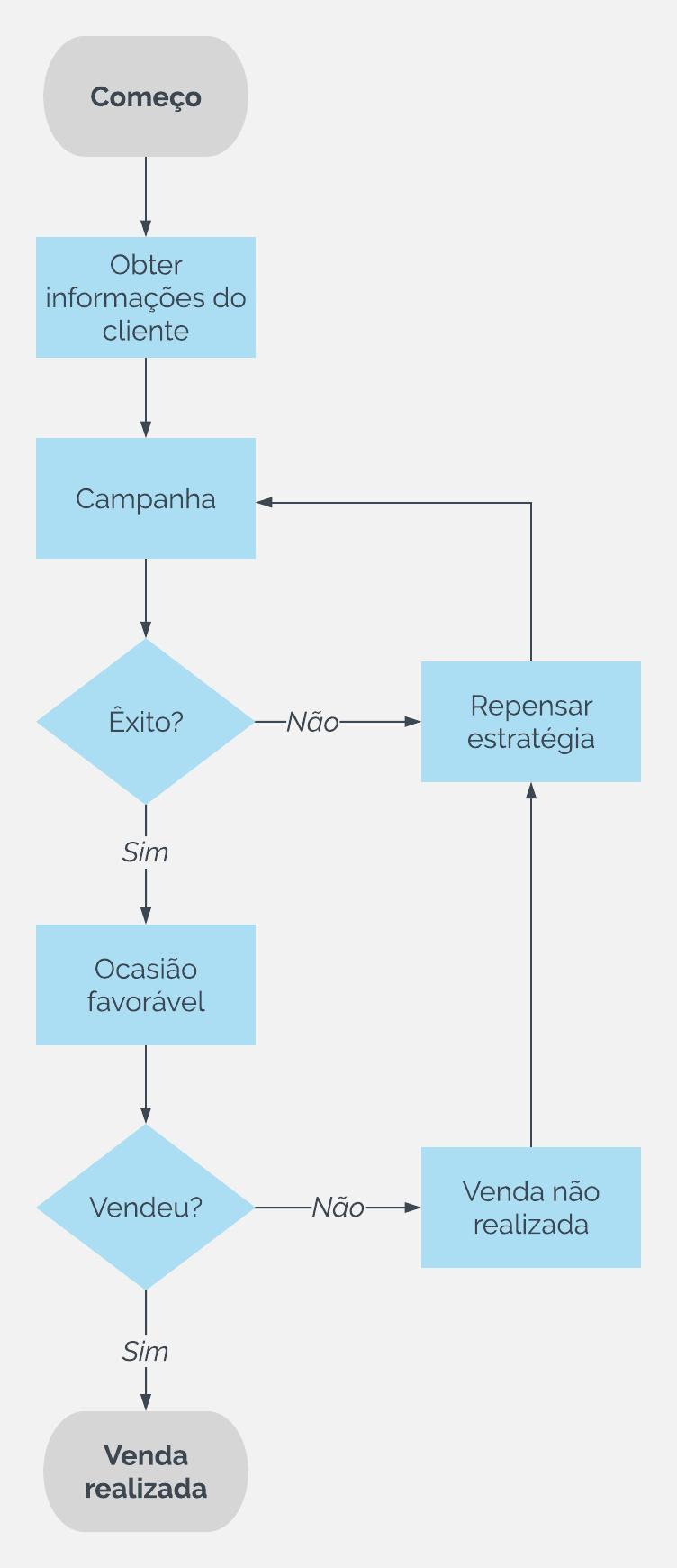 Modelo de fluxograma de vendas