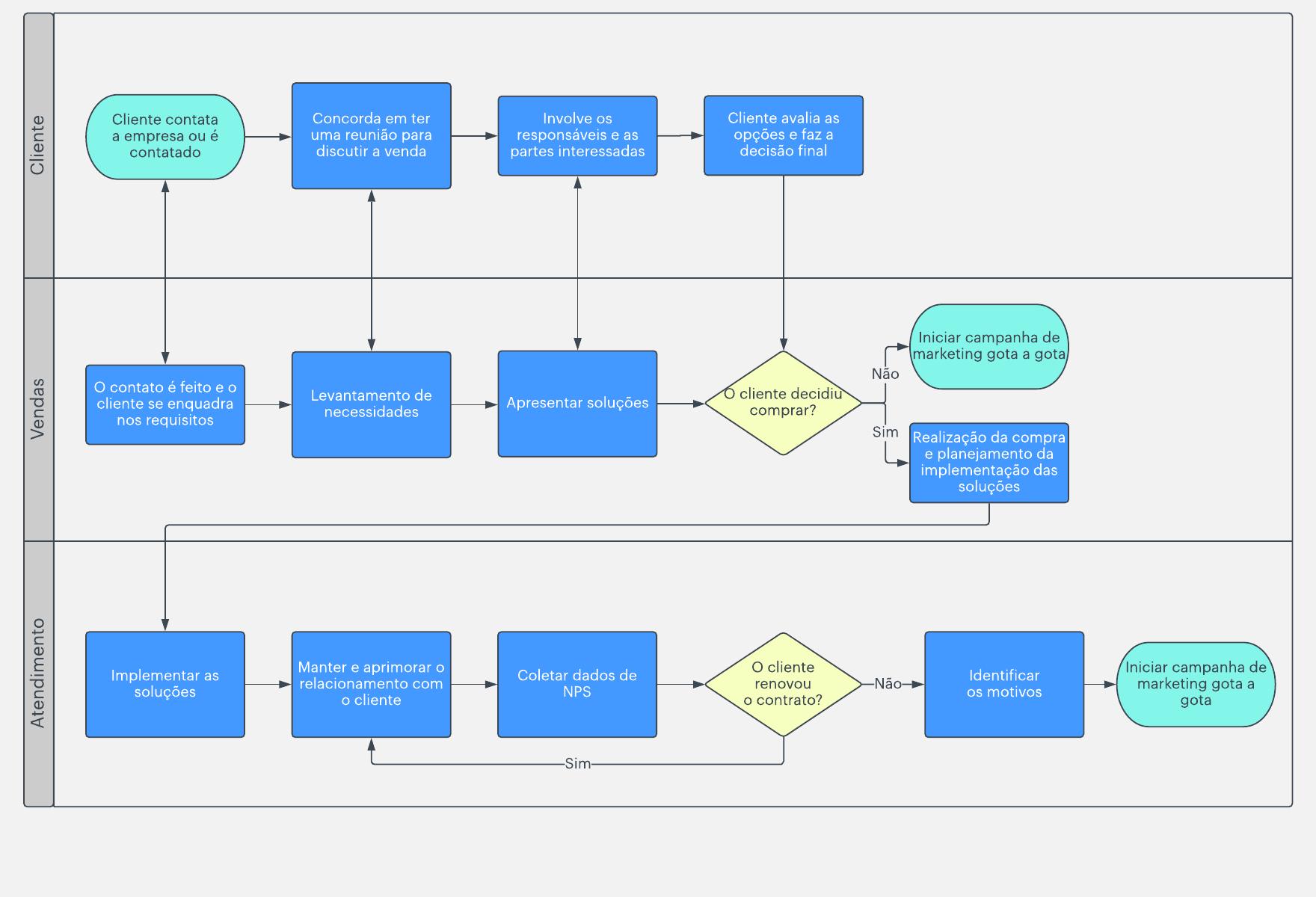 Modelo de fluxograma funcional