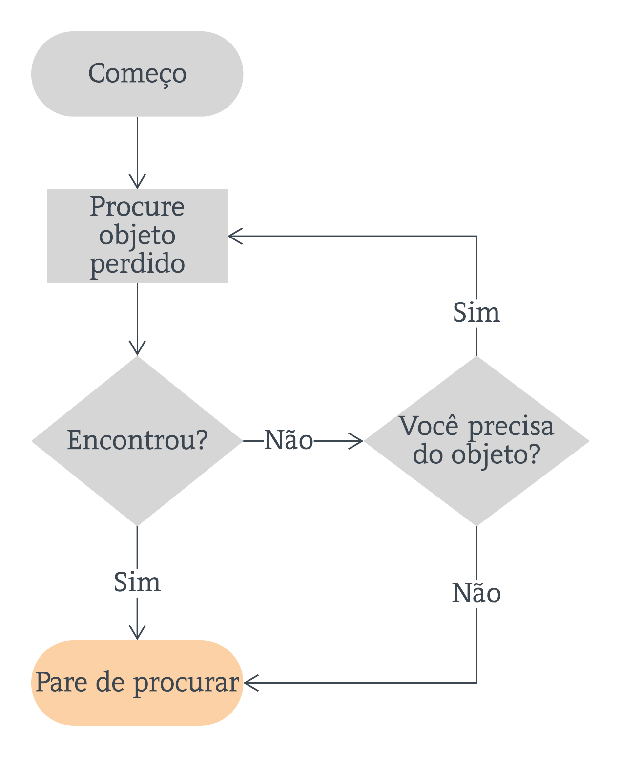 Exemplo de fluxograma simples