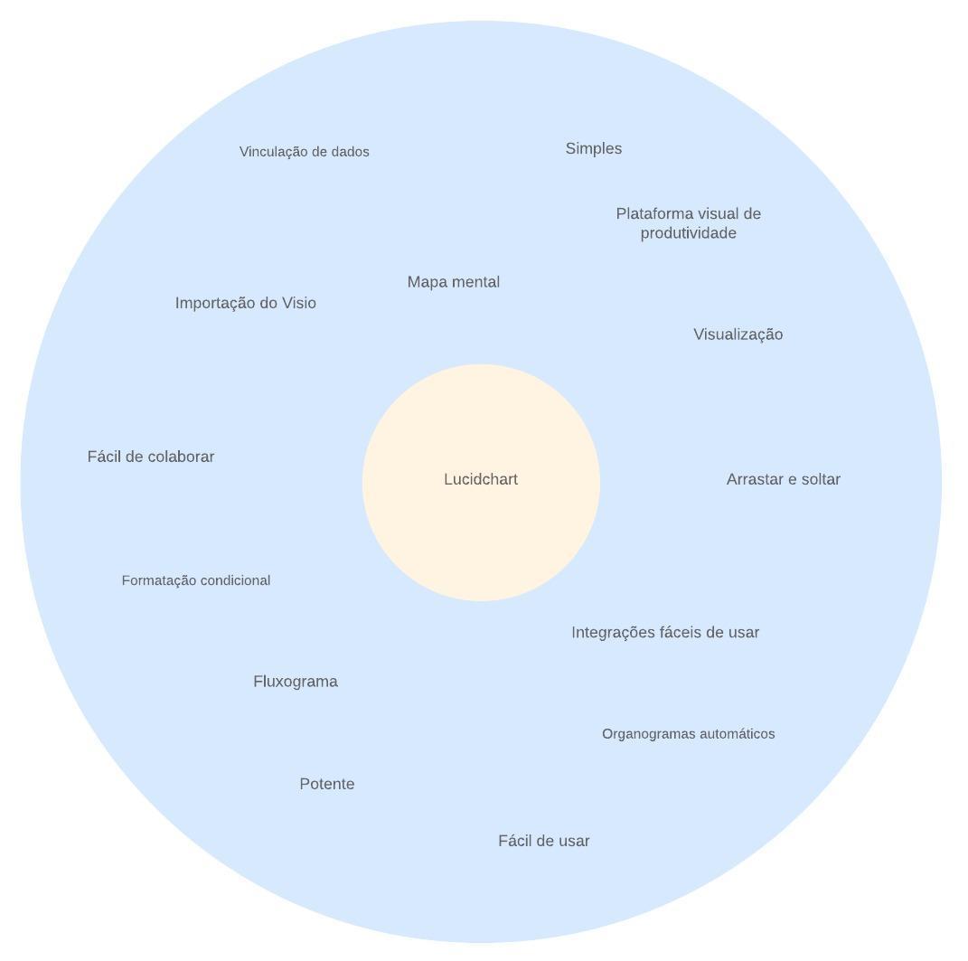 Modelo de mapa mental circular