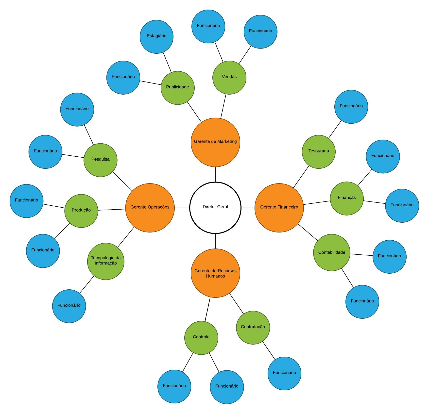 Exemplo de estrutura organizacional circular