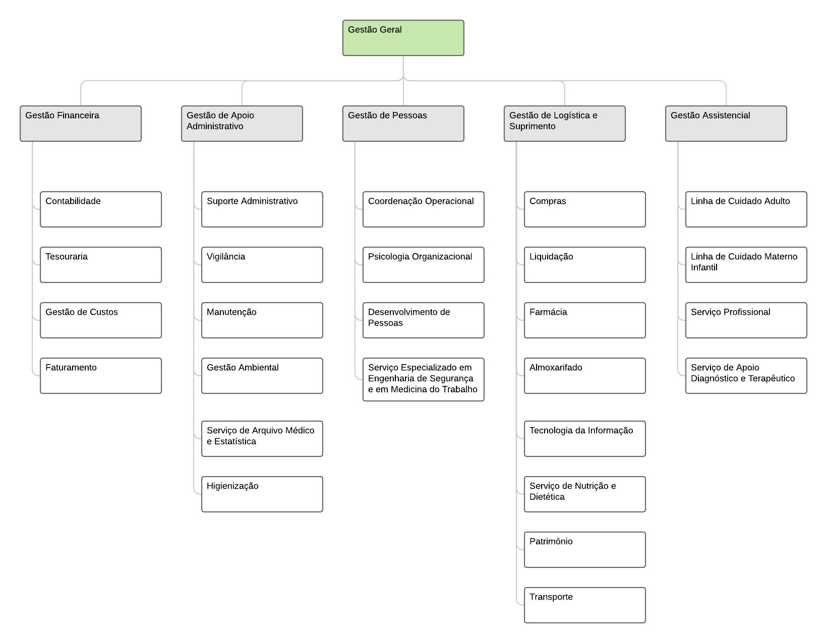 organograma de hospital