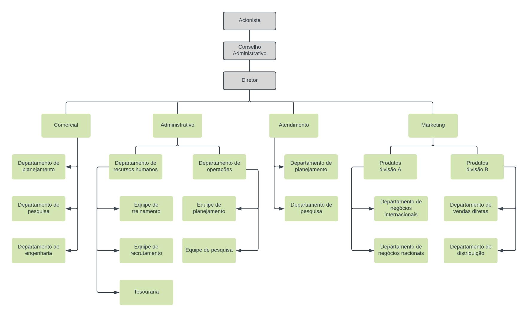 Exemplo de estrutura organizacional funcional
