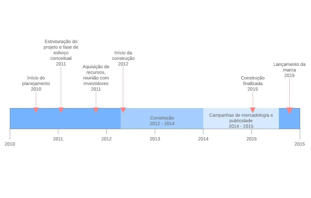 Modelo de linha do tempo