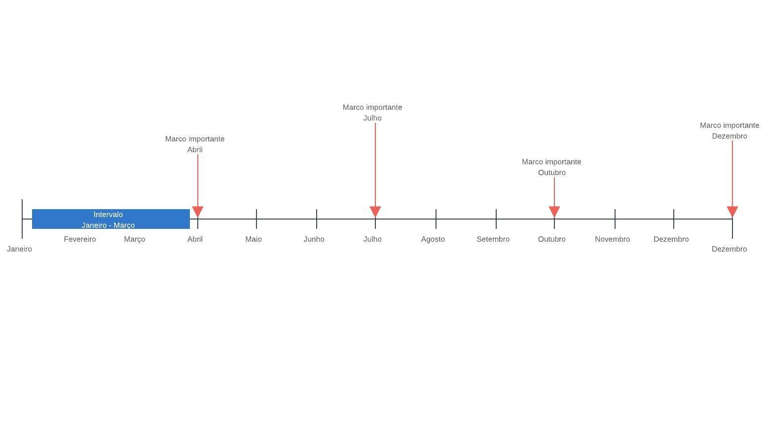 Modelo de linha do tempo em branco
