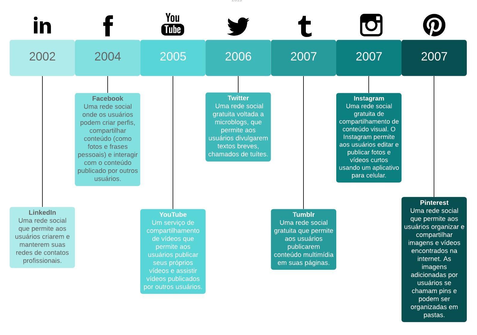 Exemplo de linha do tempo das redes sociais