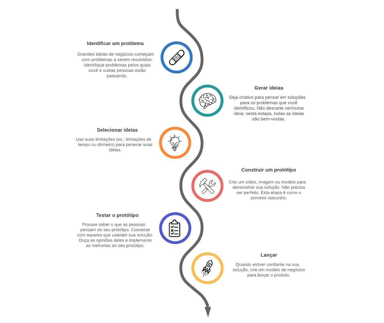 Modelo de linha do tempo vertical
