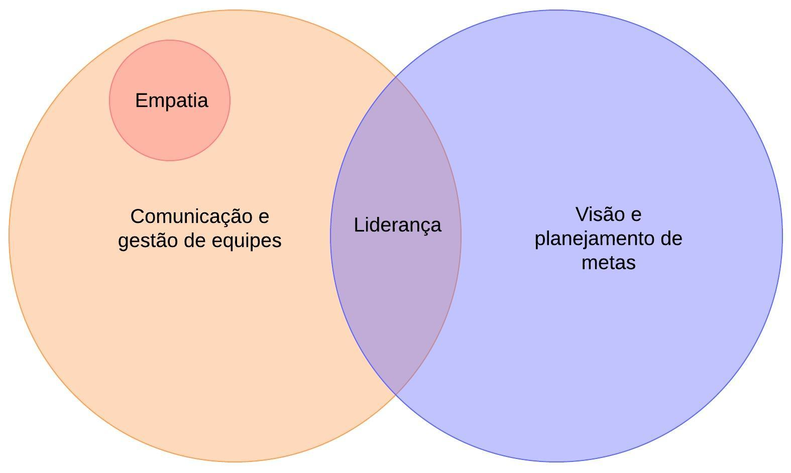 Exemplo de diagrama de Venn com 3 conjuntos