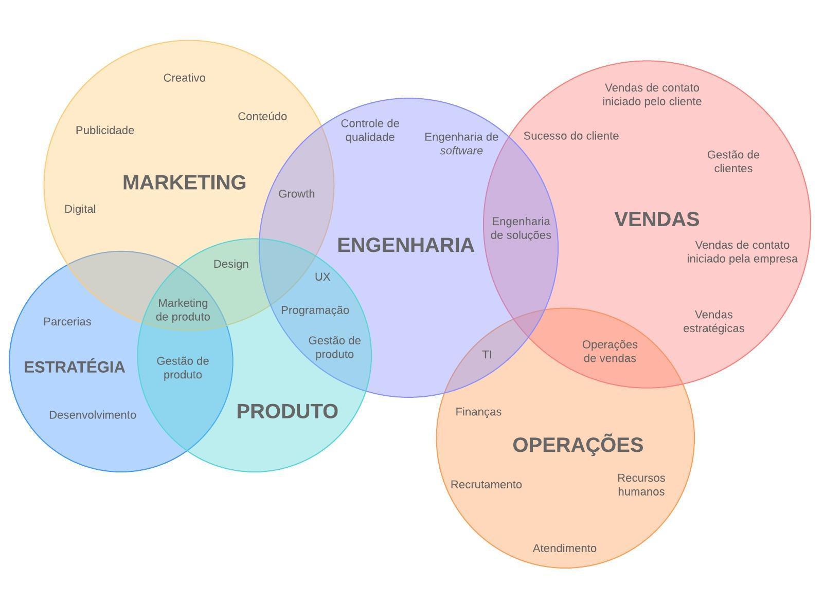 Exemplo de diagrama de Venn