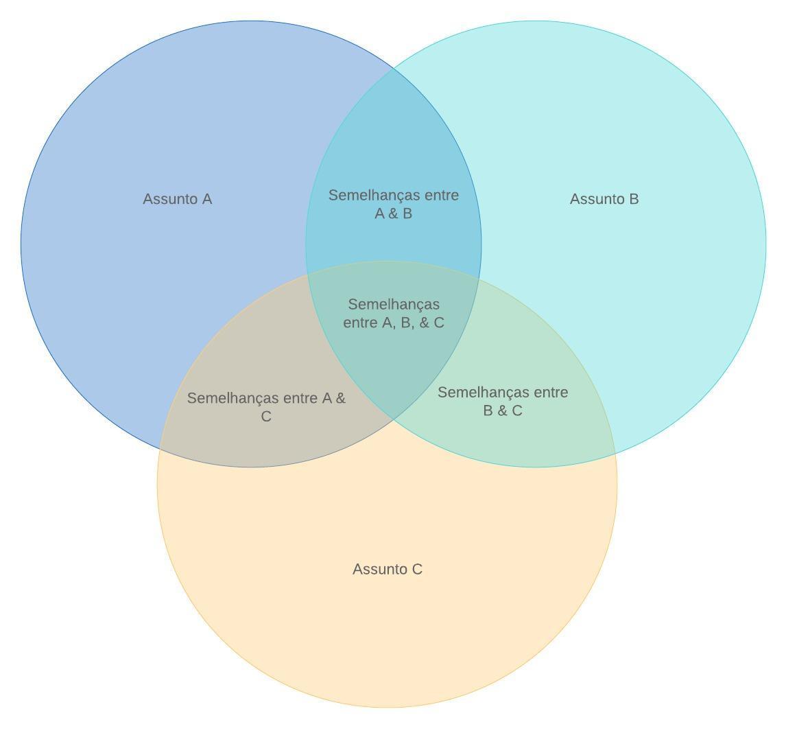Diagrama de Venn com 3 conjuntos