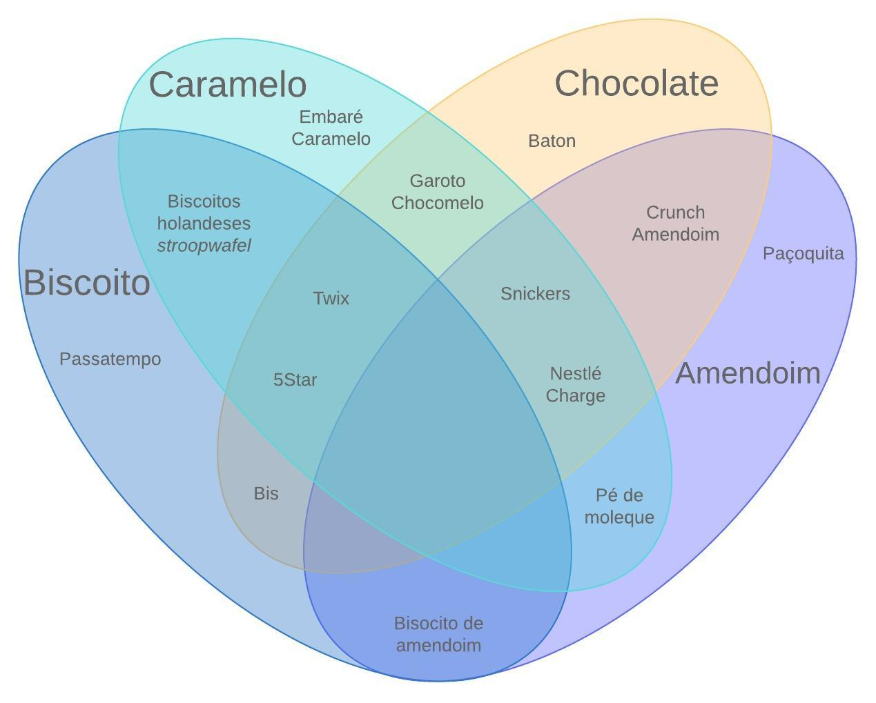 Diagrama de Venn com 4 conjuntos