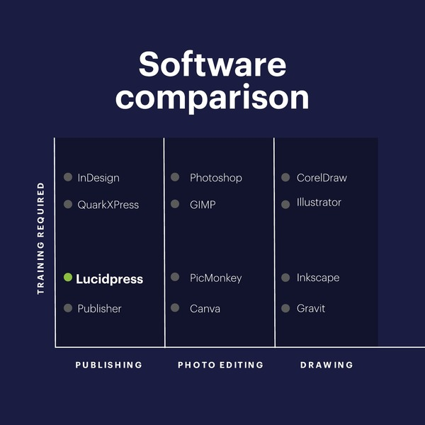 software comparison