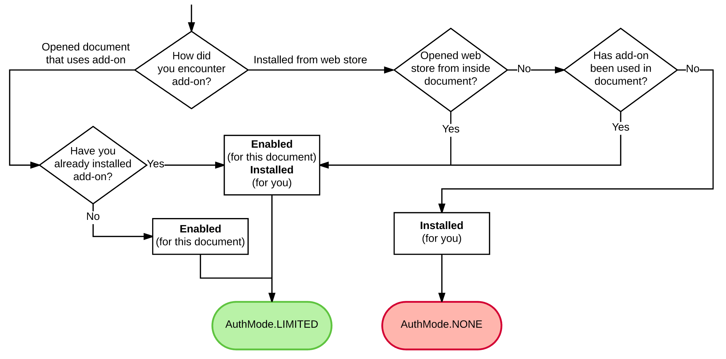 Diagram of authorization mode determined by the Google Apps Script add-on lifecycle