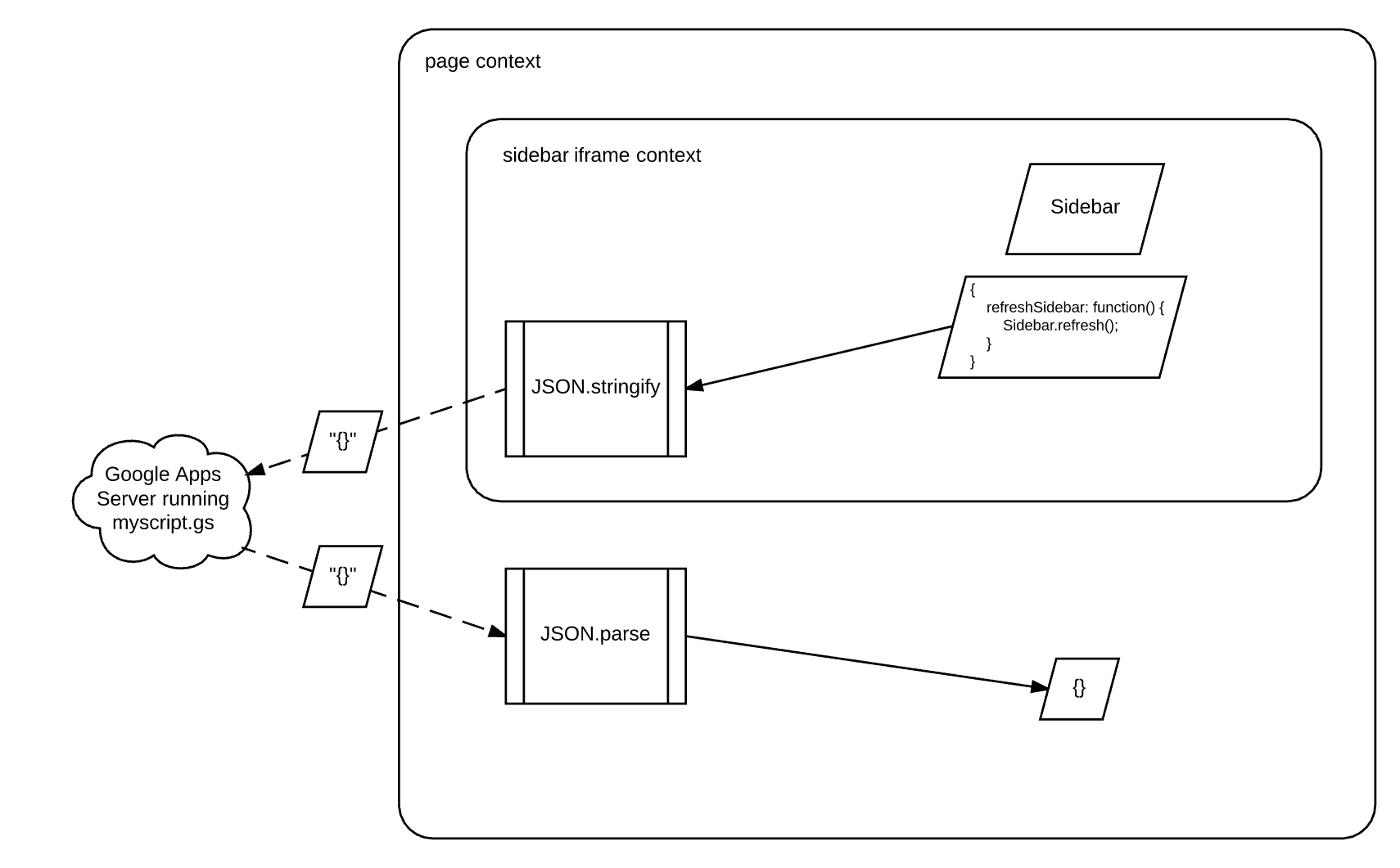 Diagram showing where serialization destroys closure when sending a JSON object between the sidebar and a dialog of a Google Apps Script add-on