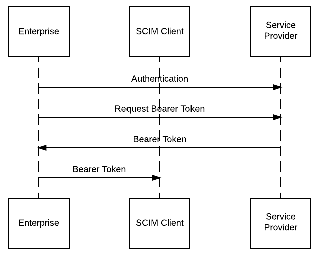 UML Sequence Diagram for Bearer Token