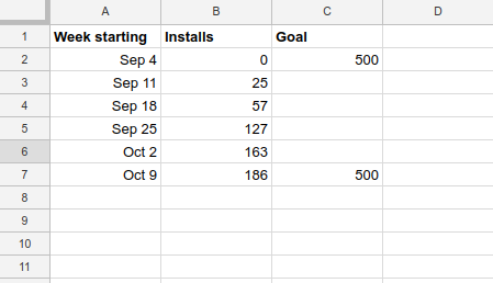 data spreadsheet with goal and date column