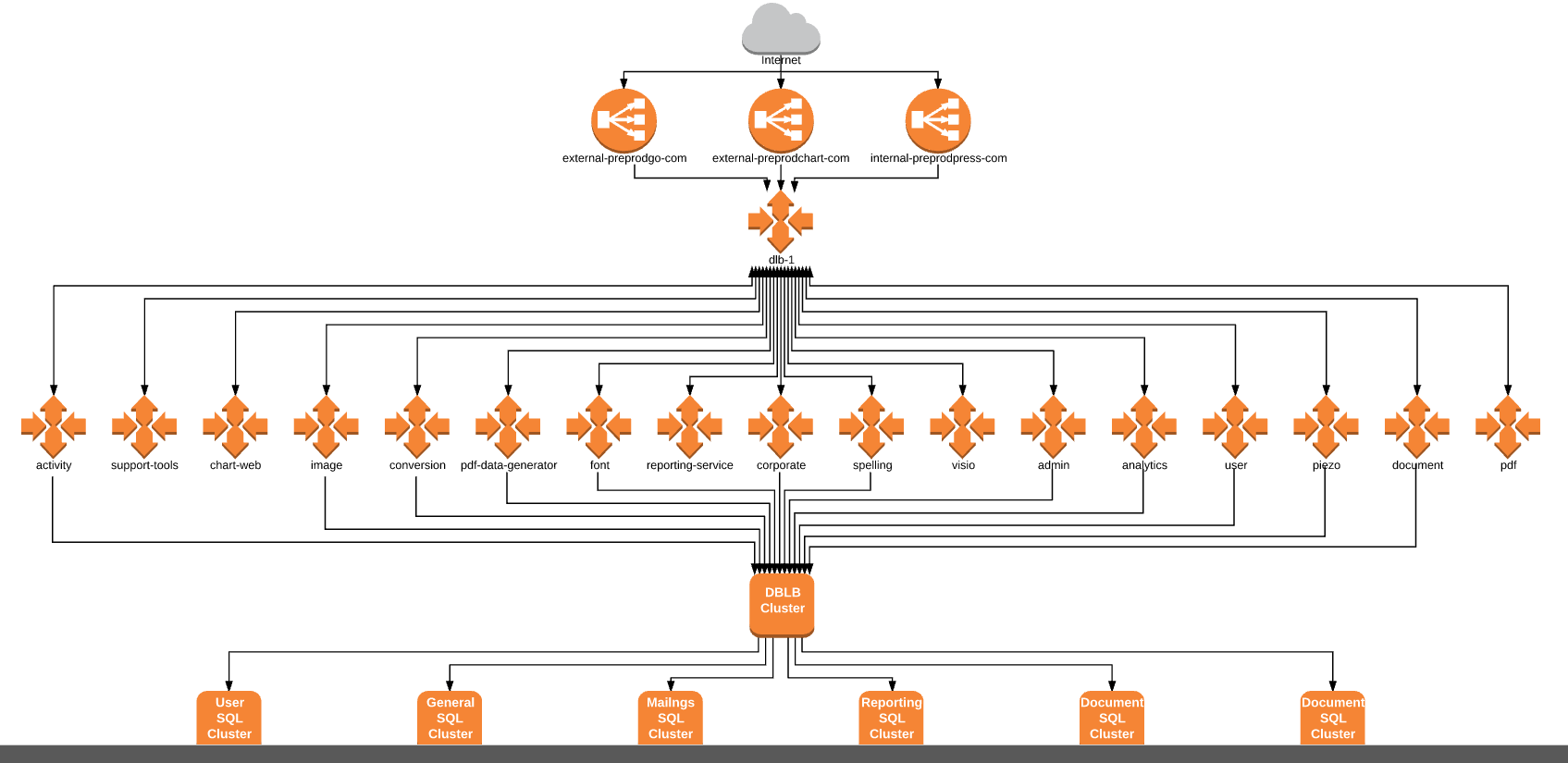 What services look like in preprod