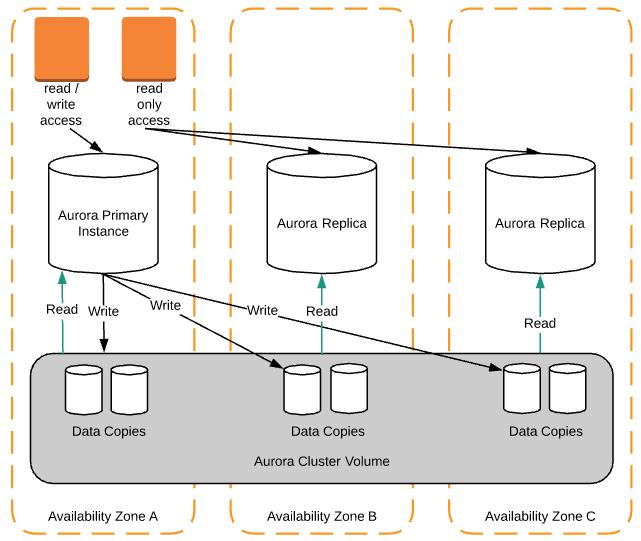 Lucidchart's Database Migration to Amazon Aurora - Lucidchart