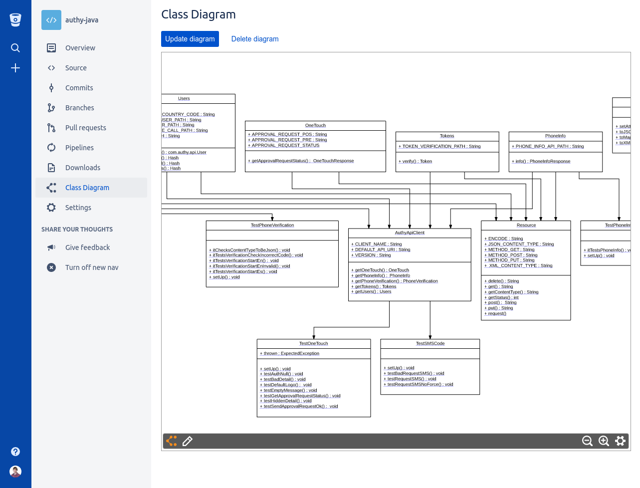 Class Diagrams for Bitbucket