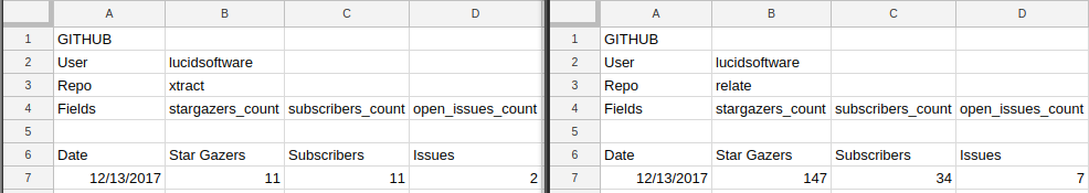 Two Template Sheets that match the data contract
