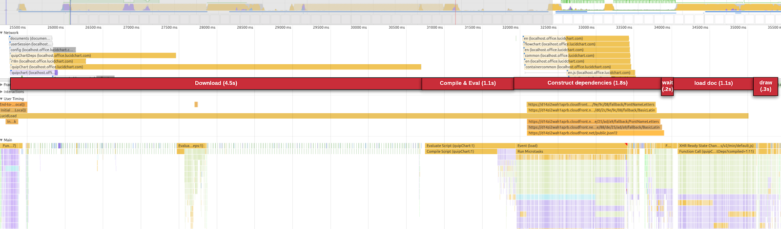 Final performance benchmark of the embedded Lucidchart editor loading