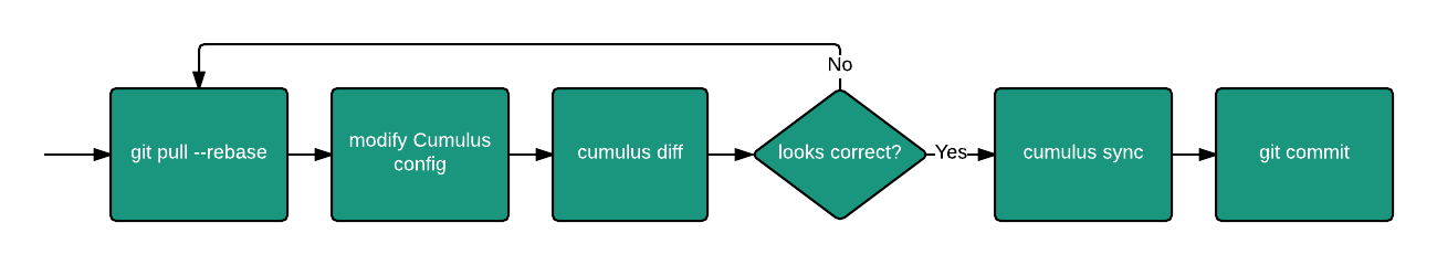 Lucid's workflow with Cumulus