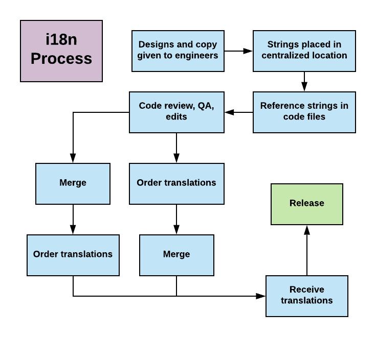 i18n Process