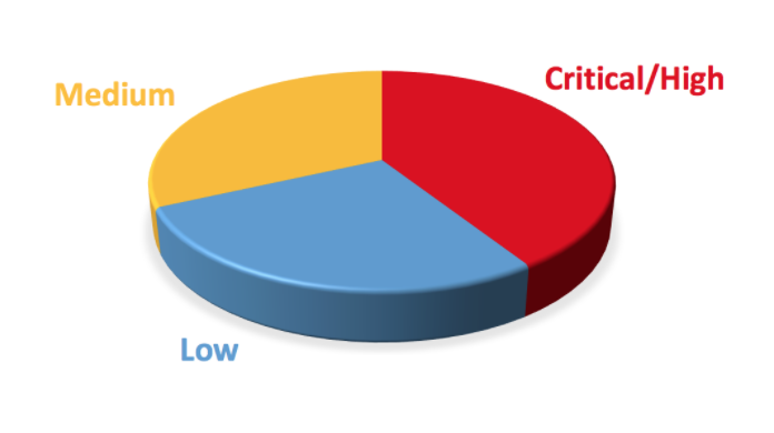 Pie Graph showing test priority categories