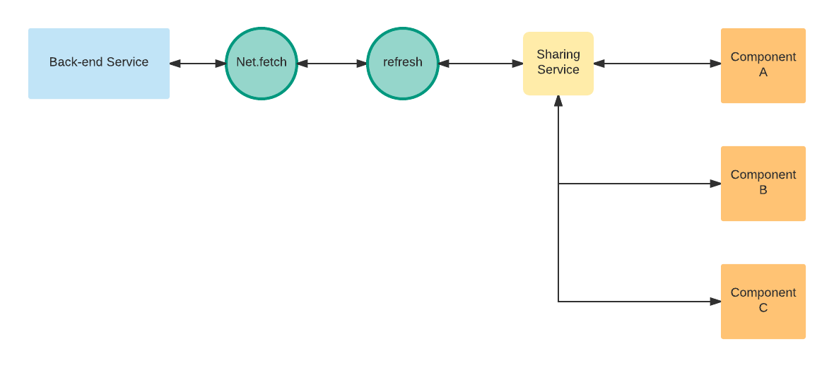 Data Flow between back-end services and components
