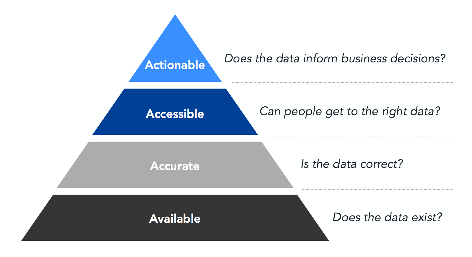 Actionable: Does the data inform business decisions? Accessible: Can people get to the right data? Accurate: Is the data correct? Available: Does the data exist?