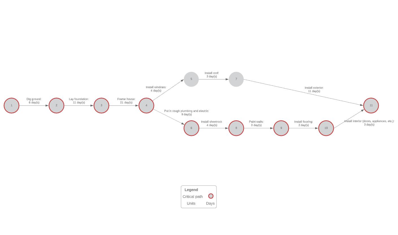 Vorlage für PERT-Diagramm