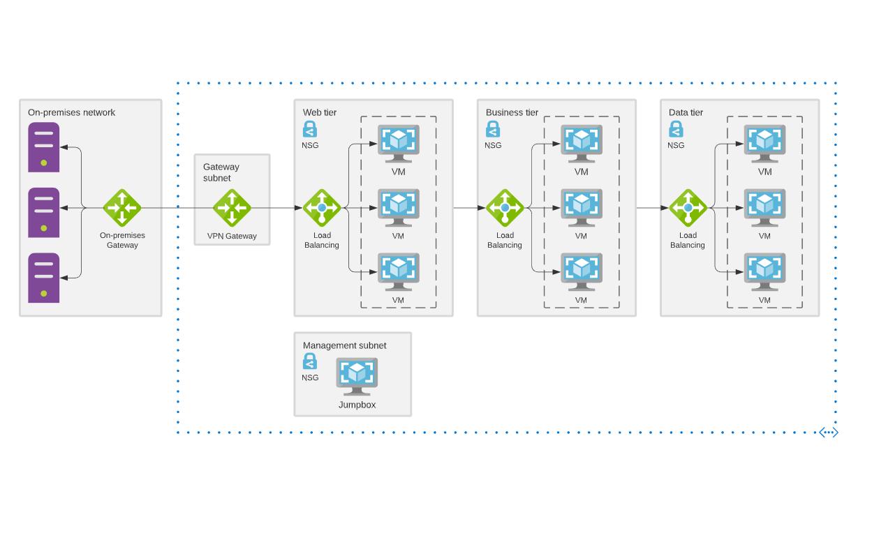 Azure architecture diagram template example