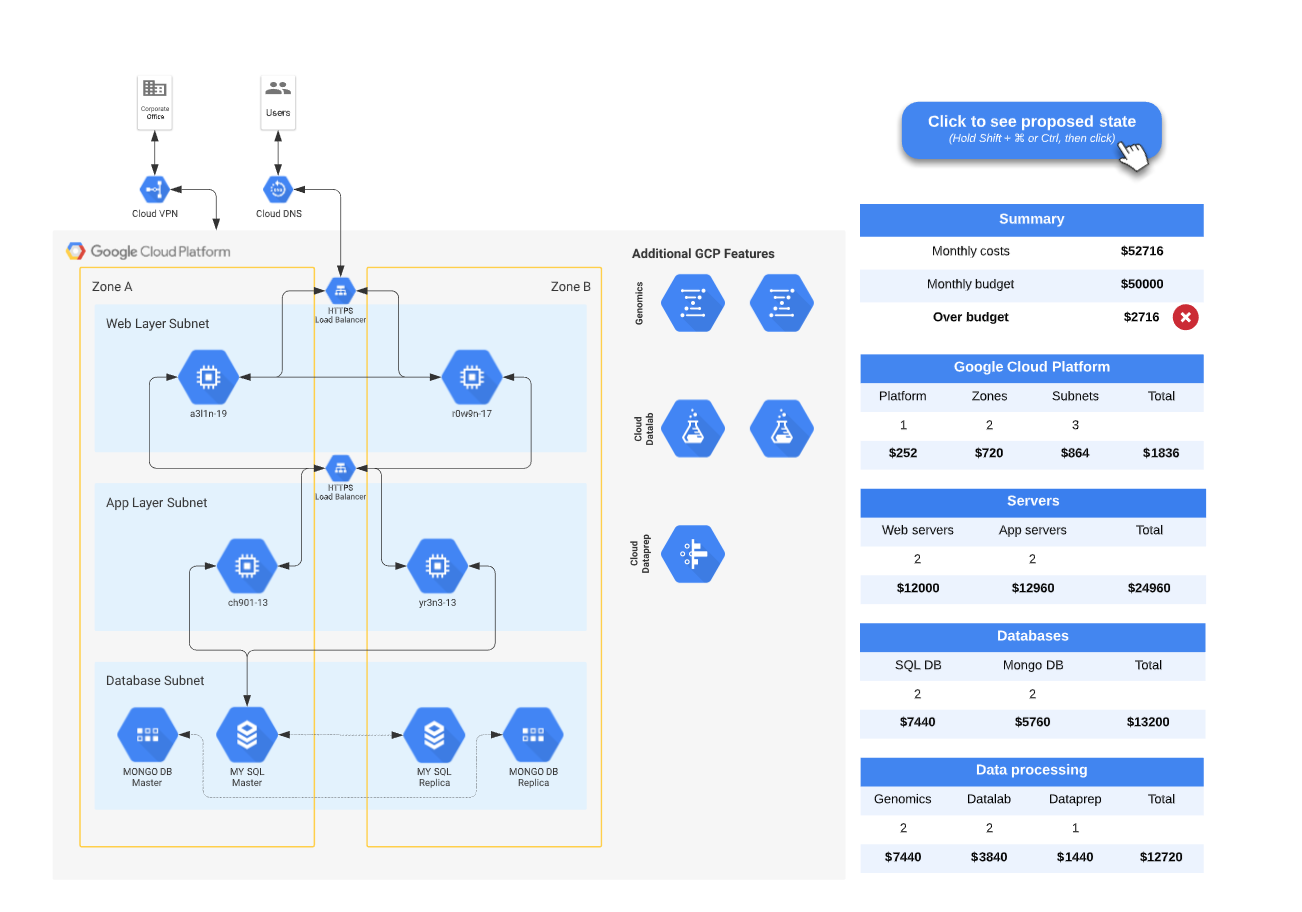 GCP architecture diagram template example