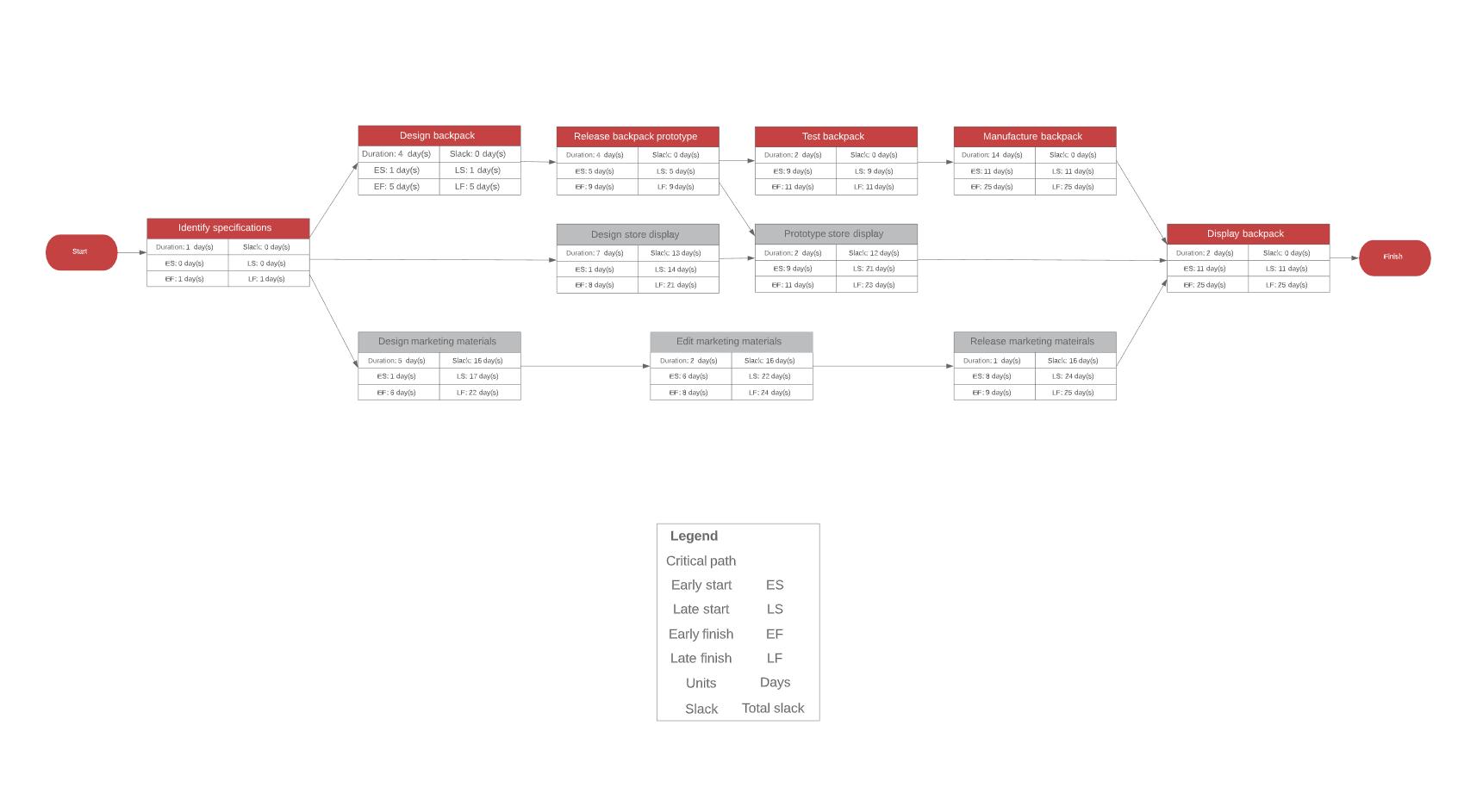 Netzwerk PERT Diagramm Vorlage