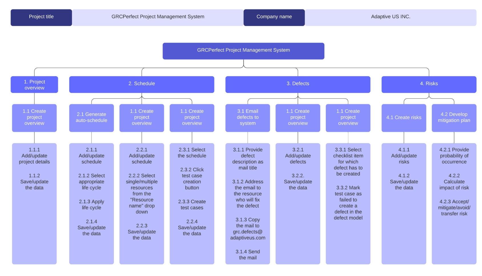 Modèle de matrice WBS 2