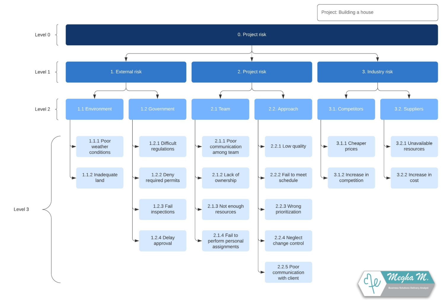Projektstrukturplan-Vorlage 3